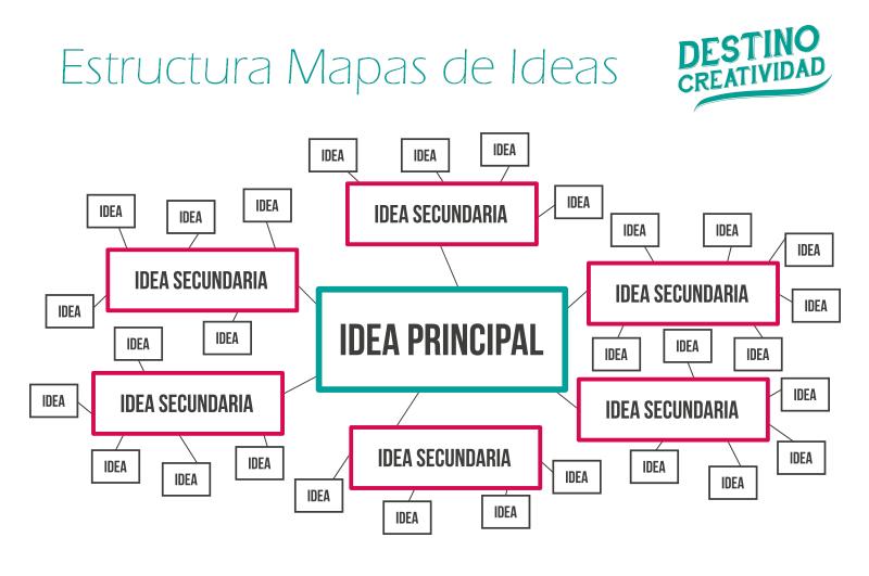 Mapas de ideas y lo m gico del post it destino creatividad for Como se hace un plano arquitectonico