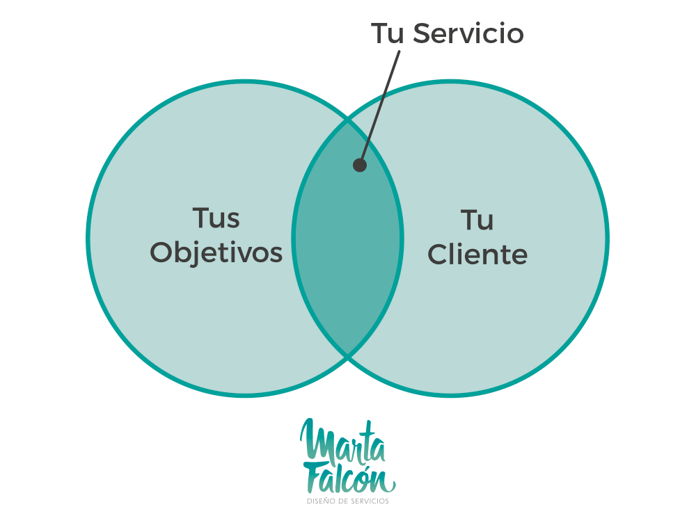 Cliente-y-objetivos